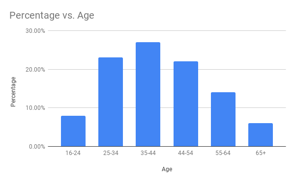 age in mlm market