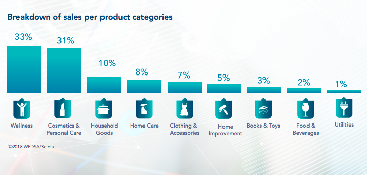 product categories in mlm market