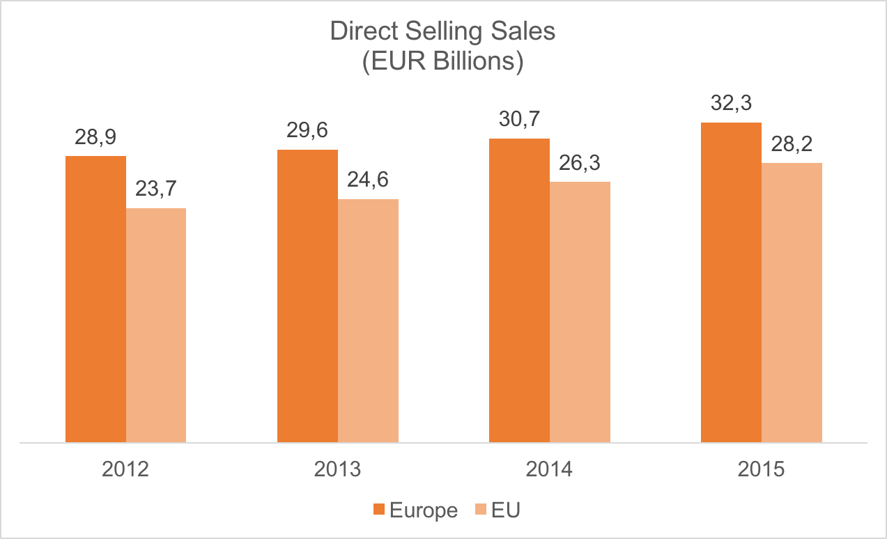 statistics in direct selling