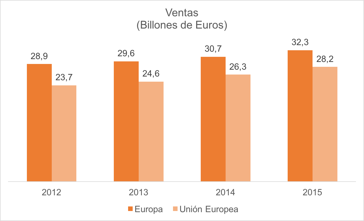 vendas na europa